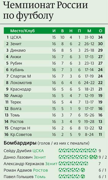 Клуб динамо москва футбольный клуб